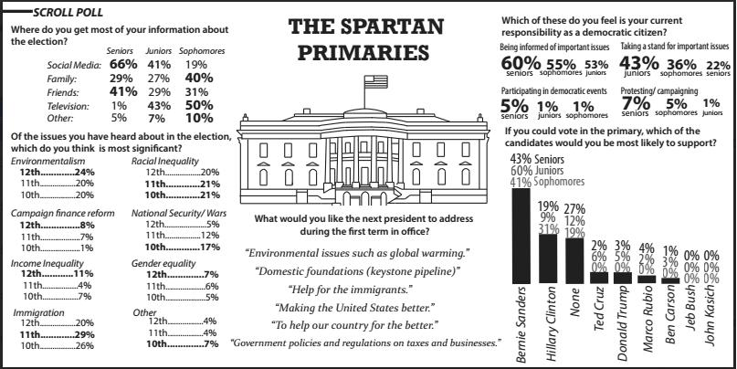 primaries 2.0